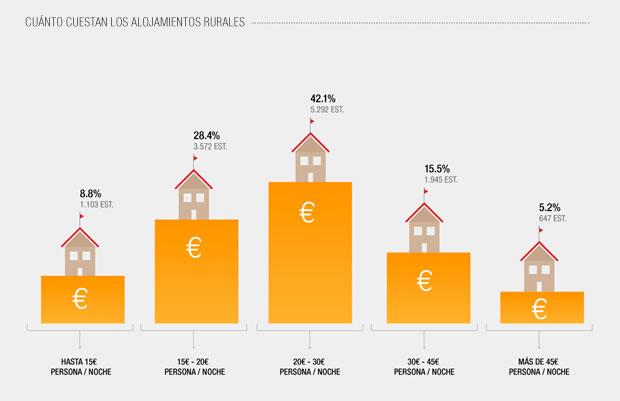 Coste de los alojamientos rurales