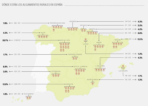 Situación de establecimientos rurales por Comunidades Autónomas