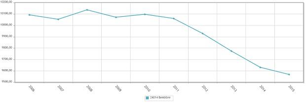 Gráfica: Instituto Nacional de Estadística (INE). Comparativa 10 años.