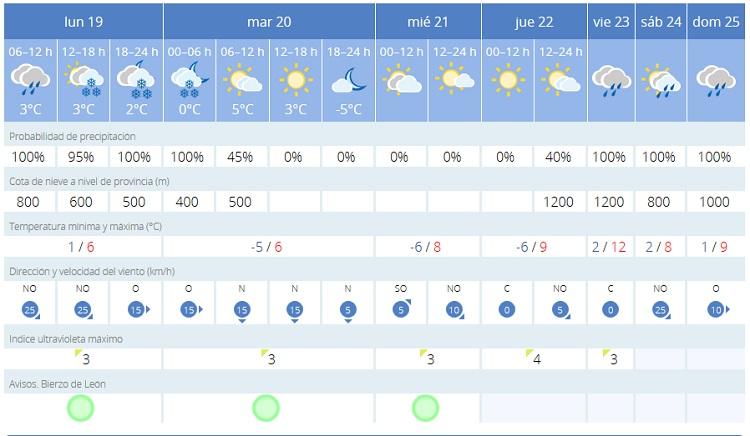 2018 03 19 aemet prevision nieve